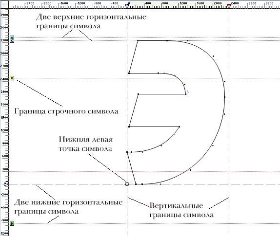 Границы редактируемого символа